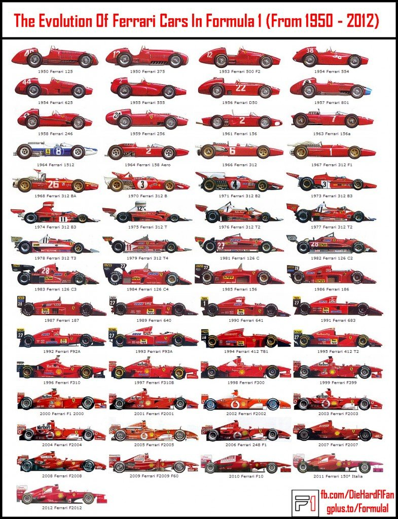 Ferrari F1 Car Evolution - DIe Hard F1 Fan