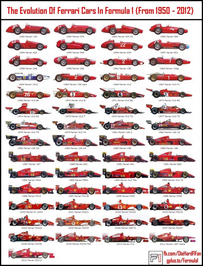 Ferrari F1 Car Evolution - DIe Hard F1 Fan